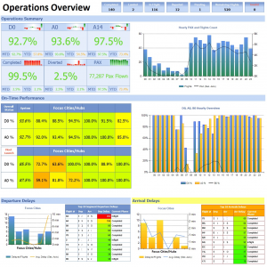 Operations Overview