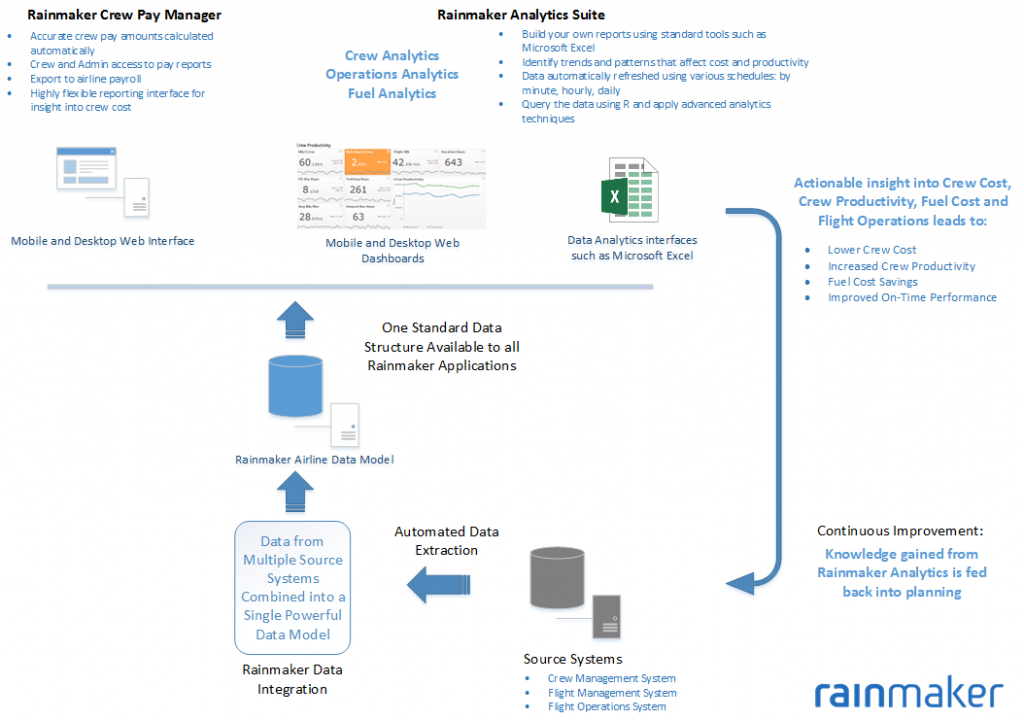 Rainmaker Product Overview
